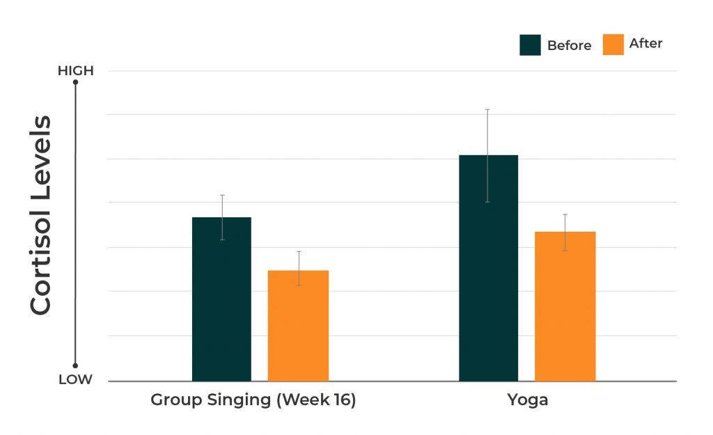 Chart showing decreased cortisol levels after group singing