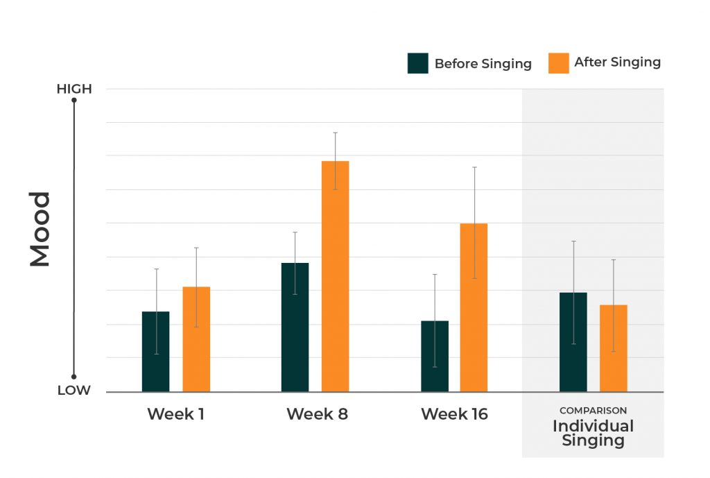 Chart showing increased mood after group singing