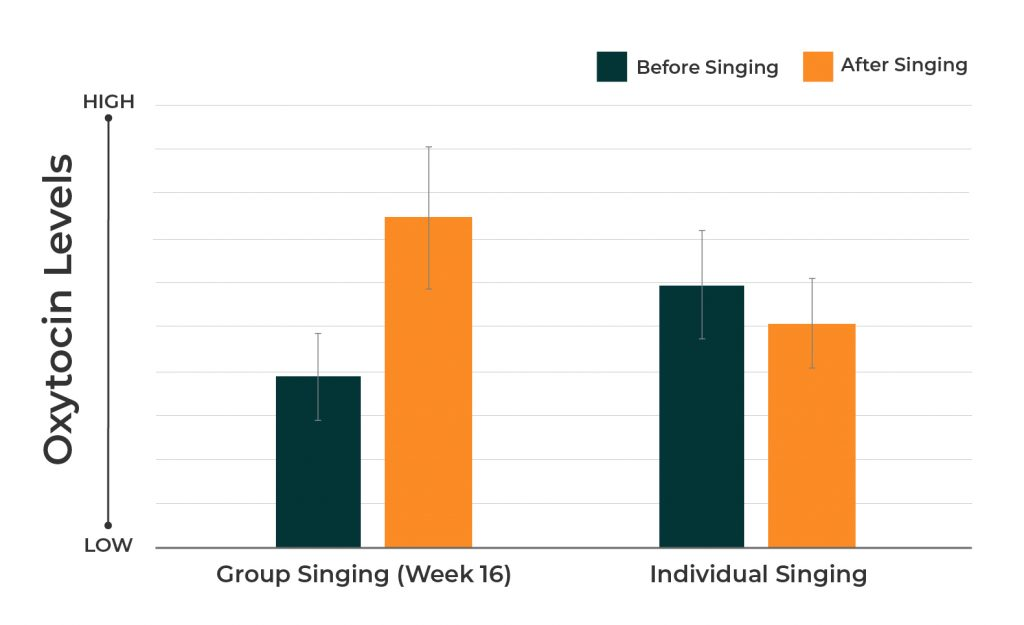Chart showing increased levels of oxytocin after group singing