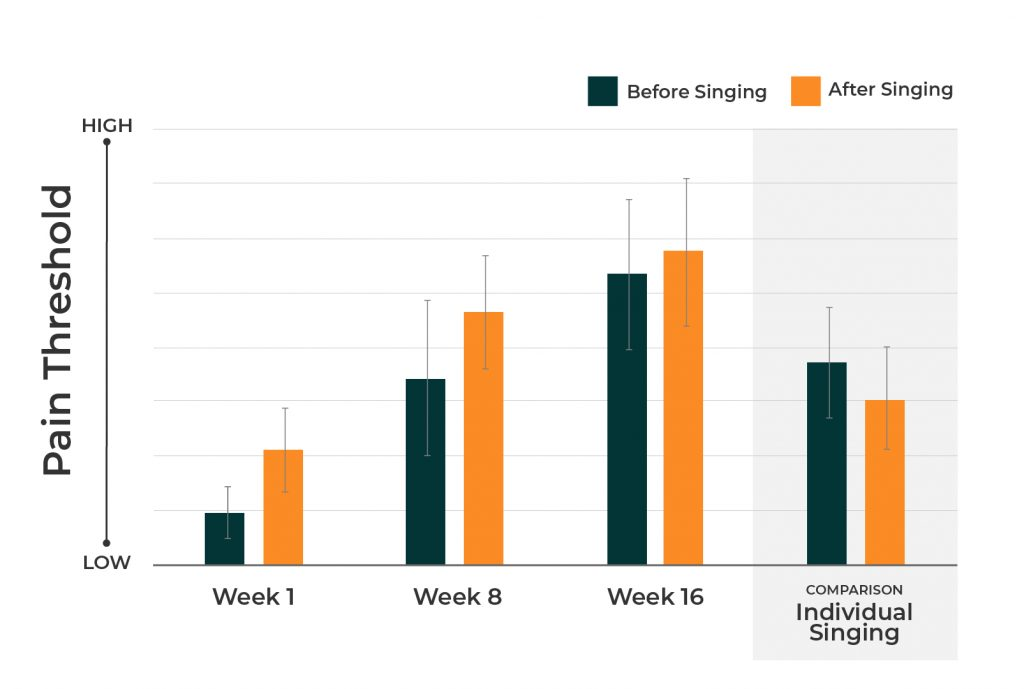 Chart showing increased pain threshold after group singing